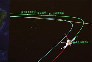ยานสำรวจดาวอังคารเทียนเวิ่น-1 เสร็จสิ้นการปรับเส้นทางครั้งแรก