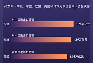 ASEAN, EU, Mỹ và Nhật Bản là 4 đối tác thương mại lớn nhất của Trung Quốc trong Quý I năm nay